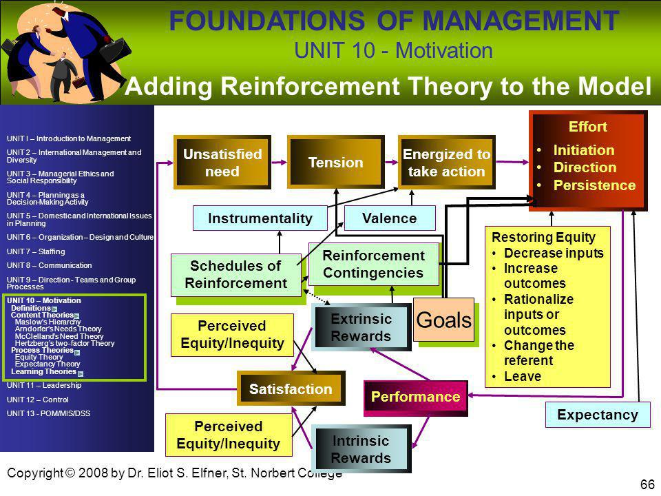 Adding Reinforcement Theory to the Model