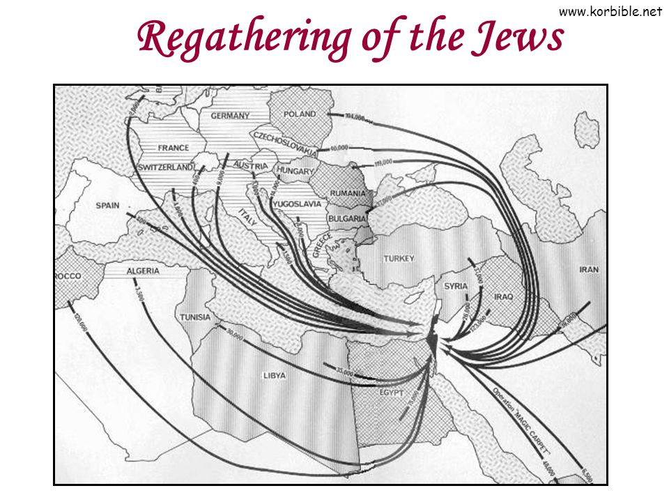 Regathering of the Jews