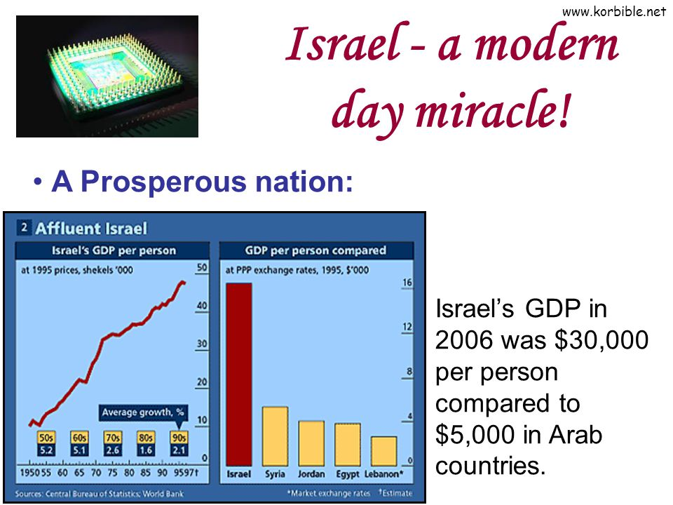 Israel - a modern day miracle!