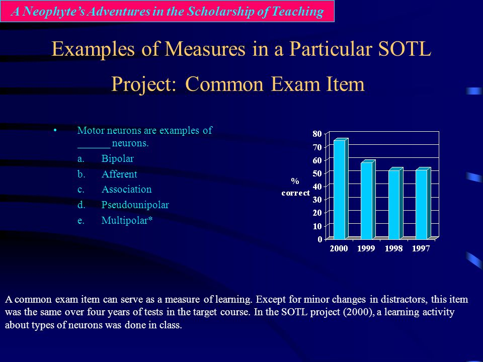 Examples of Measures in a Particular SOTL Project: Common Exam Item