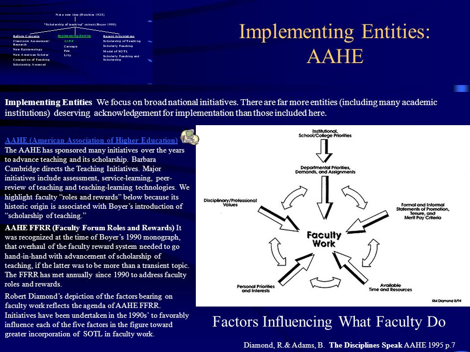 Implementing Entities: AAHE