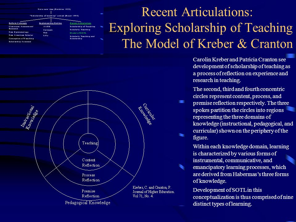 Recent Articulations: Exploring Scholarship of Teaching The Model of Kreber & Cranton
