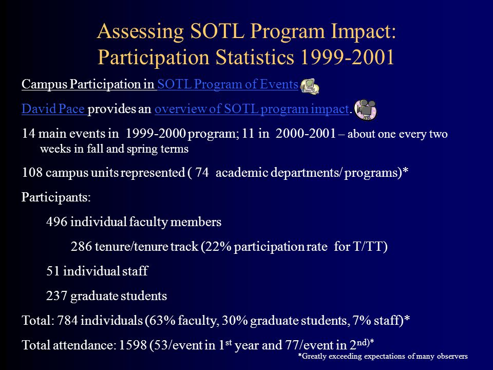 Assessing SOTL Program Impact: Participation Statistics 1999-2001