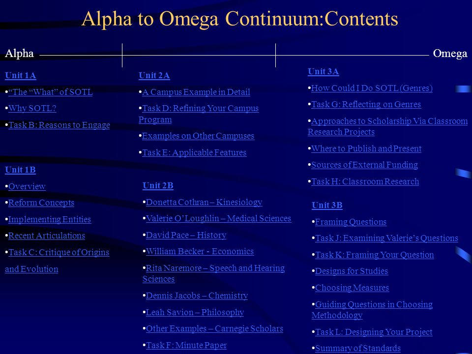 Alpha to Omega Continuum:Contents