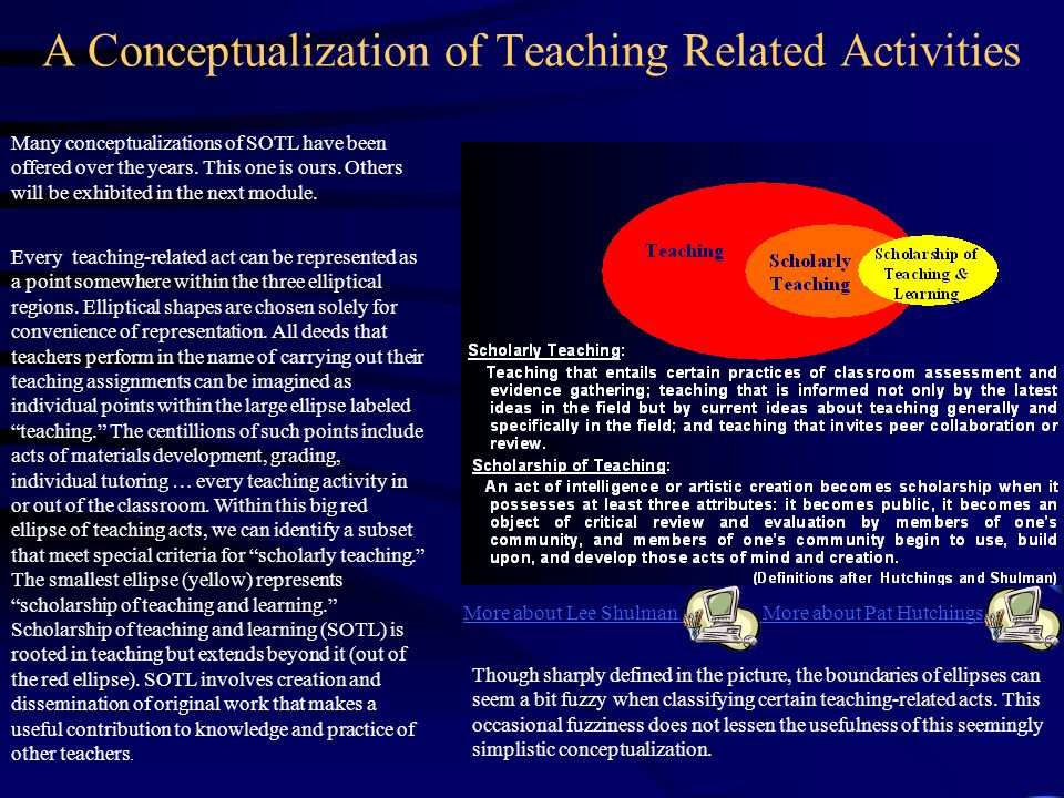 A Conceptualization of Teaching Related Activities