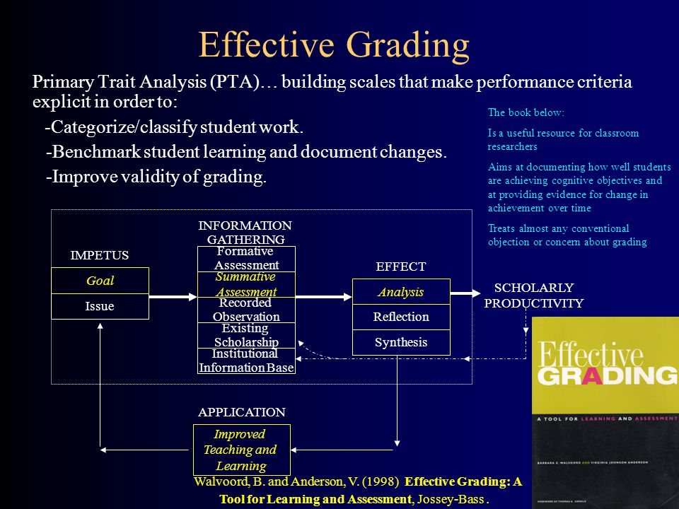 Effective Grading Primary Trait Analysis (PTA)… building scales that make performance criteria explicit in order to: