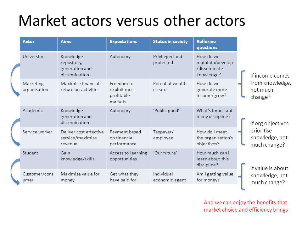 Market actors versus other actors