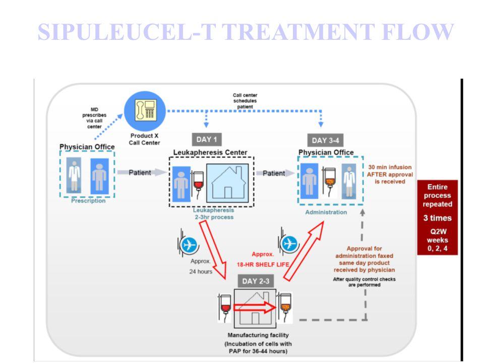 SIPULEUCEL-T TREATMENT FLOW