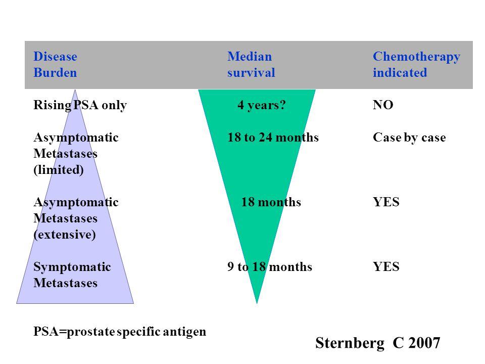 Sternberg C 2007 Disease Median Chemotherapy Burden survival indicated