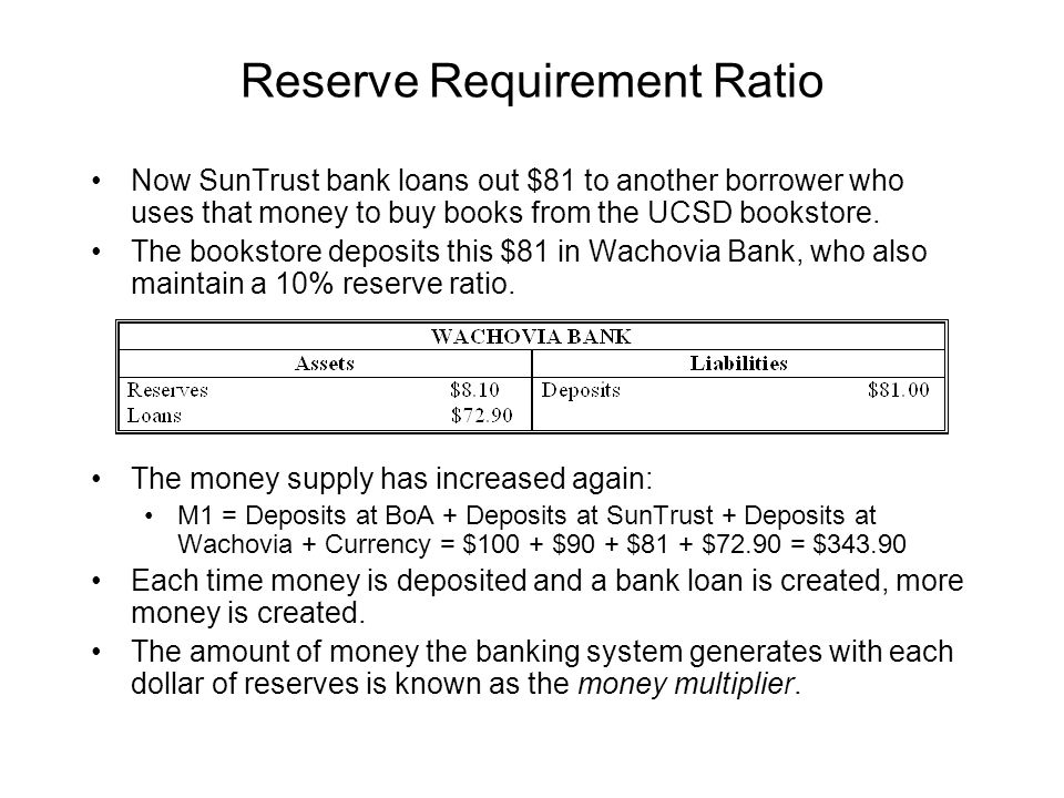 Reserve Requirement Ratio