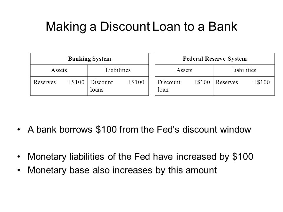 Making a Discount Loan to a Bank