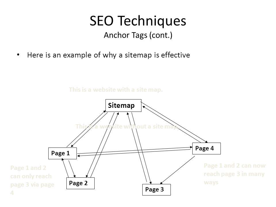 SEO Techniques Anchor Tags (cont.)
