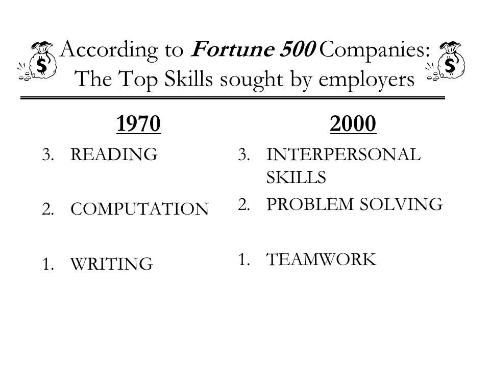 According to Fortune 500 Companies: The Top Skills sought by employers