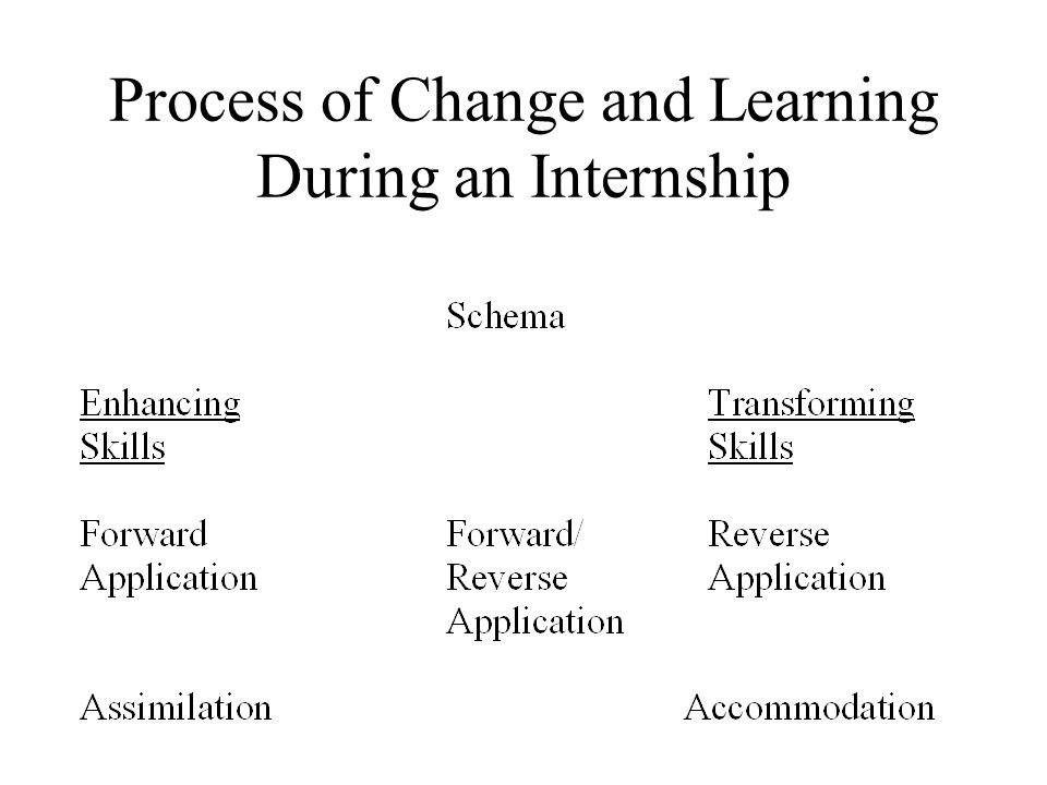 Process of Change and Learning During an Internship