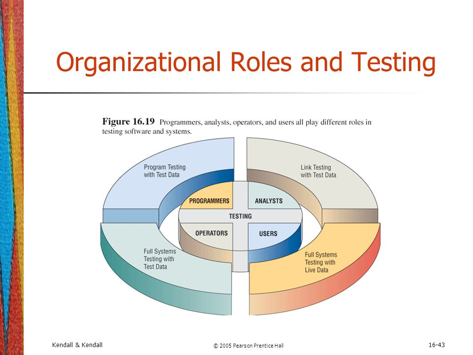 Organizational Roles and Testing