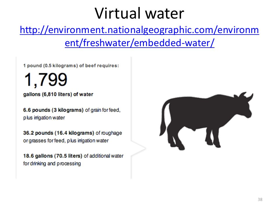 Virtual water http://environment. nationalgeographic