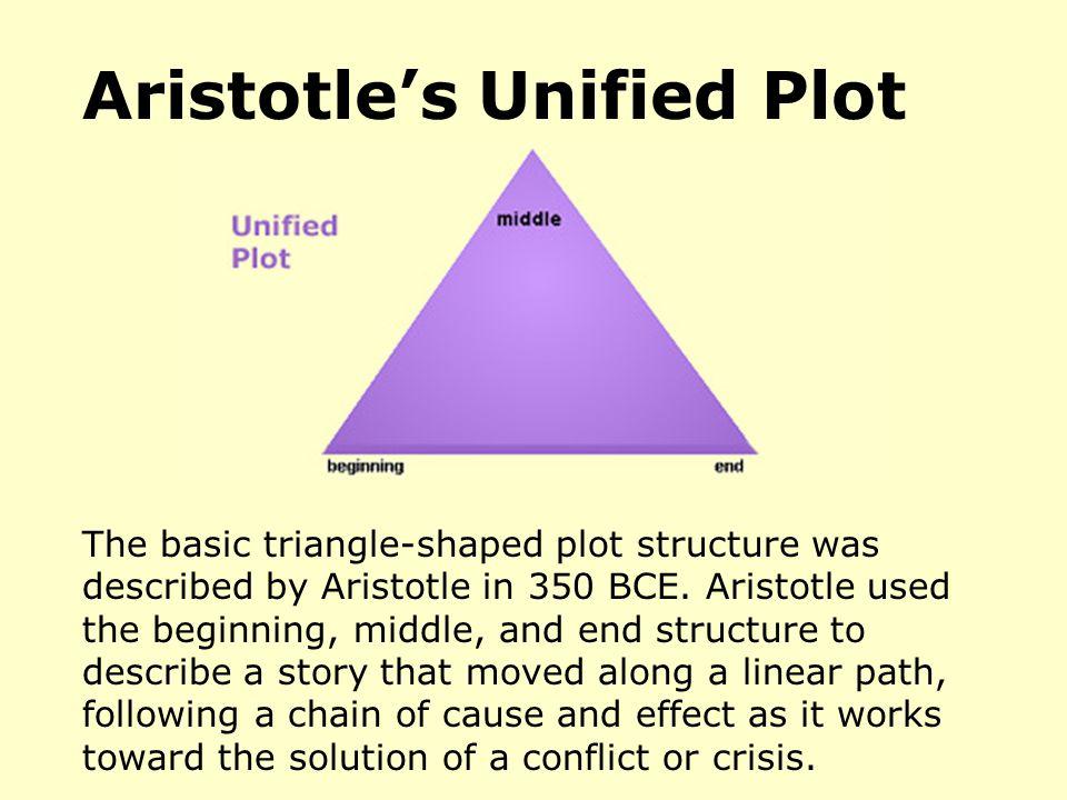 Aristotle's Unified Plot