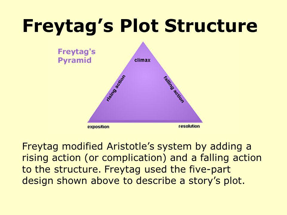 Freytag's Plot Structure