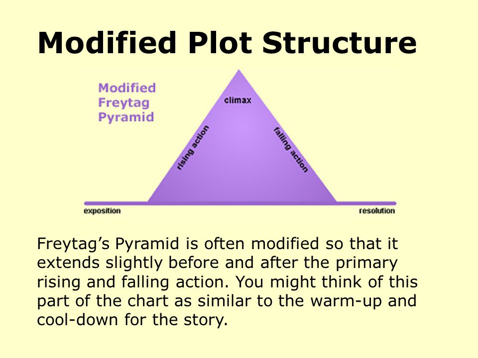 Modified Plot Structure