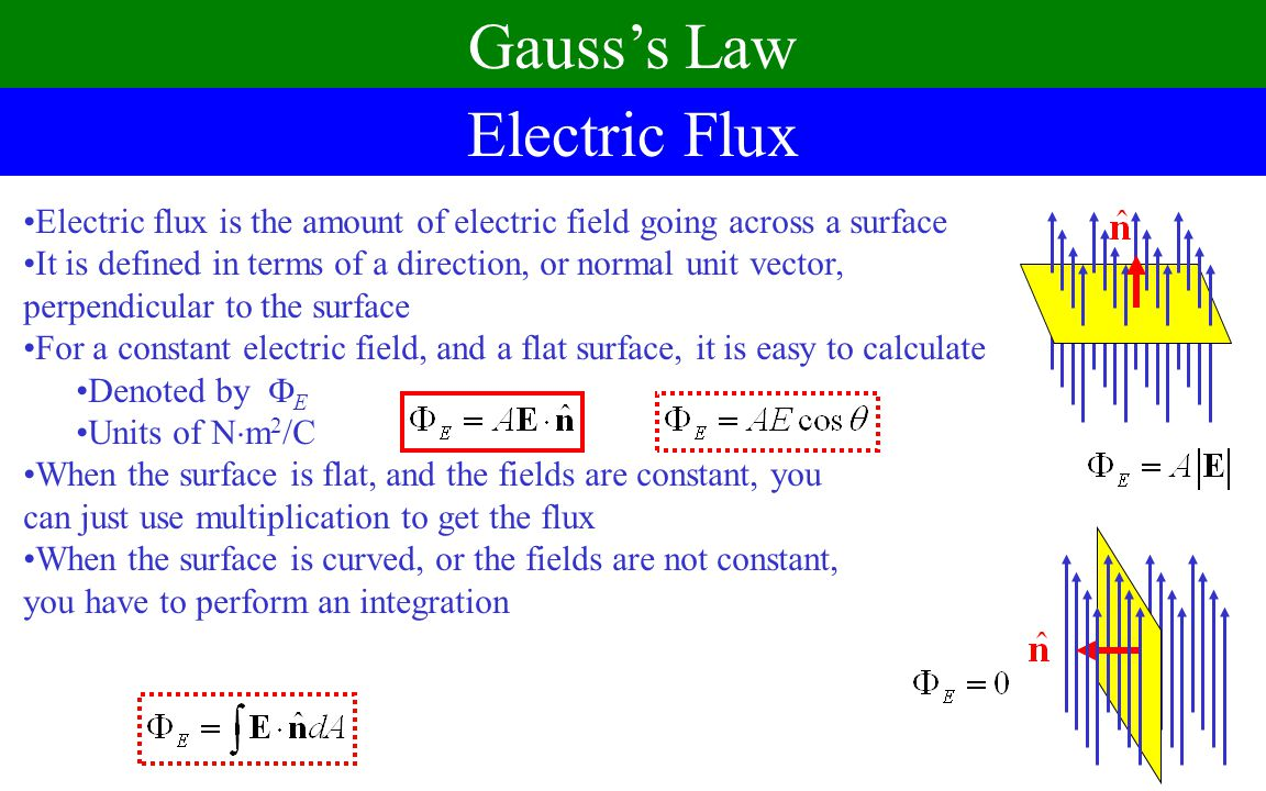 Gauss's Law Electric Flux