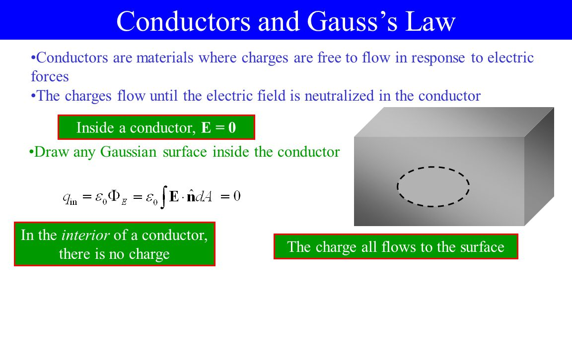 Conductors and Gauss's Law