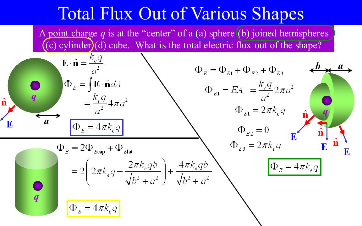 Total Flux Out of Various Shapes