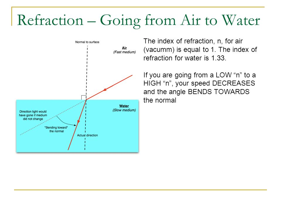 Refraction – Going from Air to Water