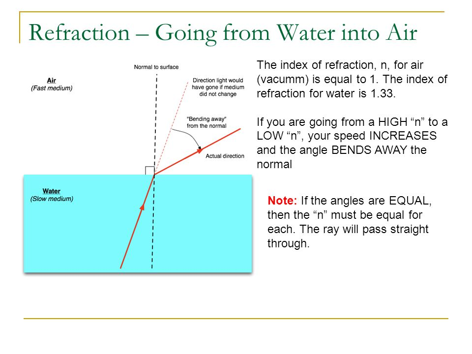 Refraction – Going from Water into Air