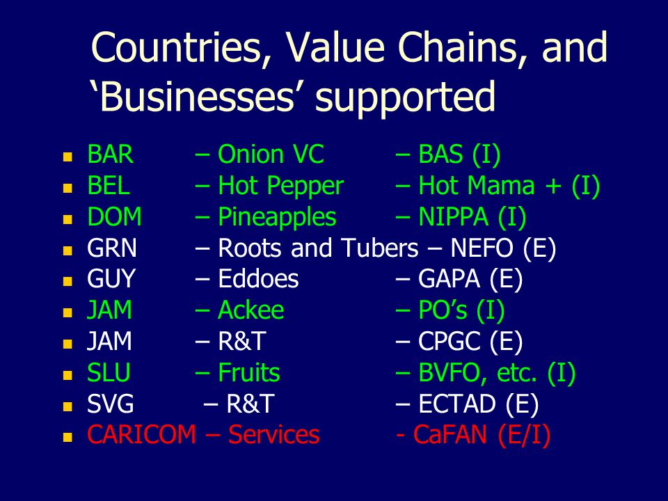 Countries, Value Chains, and 'Businesses' supported