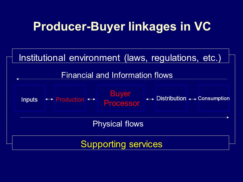 Producer-Buyer linkages in VC