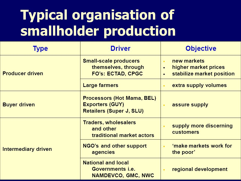 Typical organisation of smallholder production
