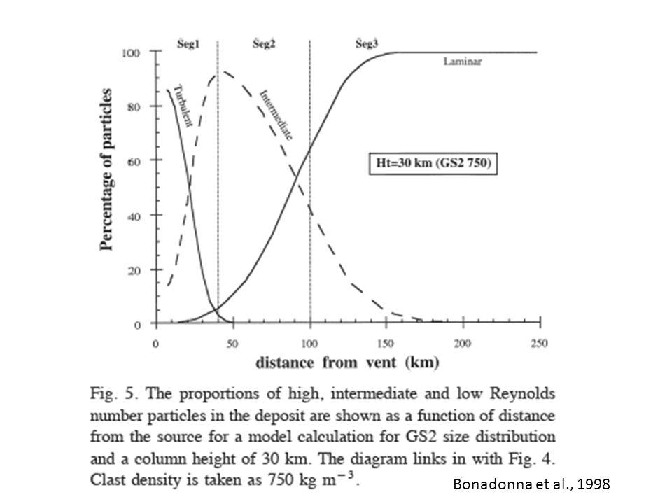 Bonadonna et al., 1998