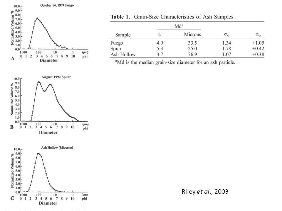 Riley et al., 2003