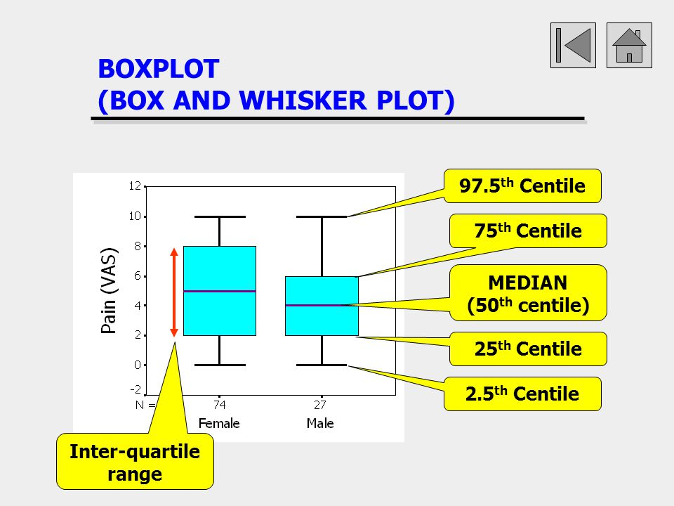 BOXPLOT (BOX AND WHISKER PLOT)