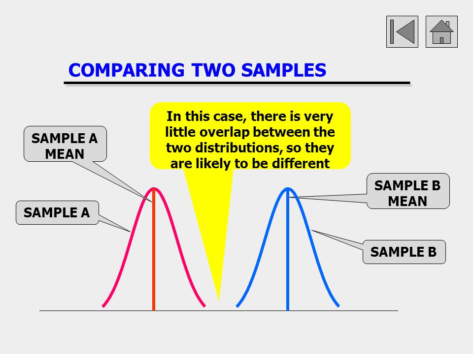 COMPARING TWO SAMPLES In this case, there is very little overlap between the two distributions, so they are likely to be different.