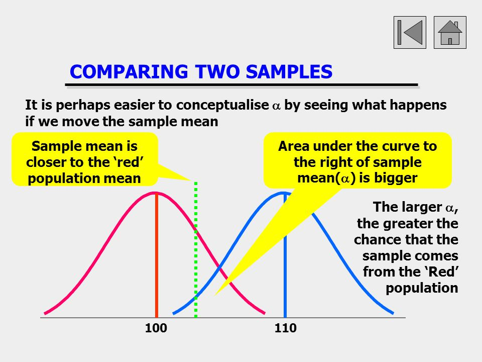 COMPARING TWO SAMPLES It is perhaps easier to conceptualise a by seeing what happens if we move the sample mean.
