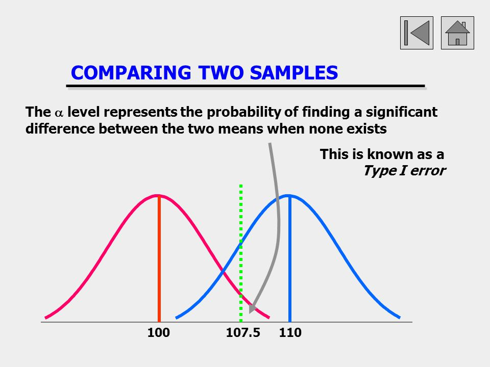 COMPARING TWO SAMPLES The a level represents the probability of finding a significant difference between the two means when none exists.