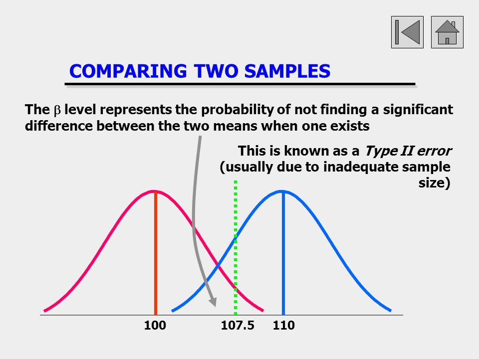 COMPARING TWO SAMPLES The b level represents the probability of not finding a significant difference between the two means when one exists.
