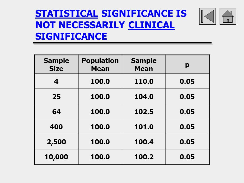 STATISTICAL SIGNIFICANCE IS NOT NECESSARILY CLINICAL SIGNIFICANCE