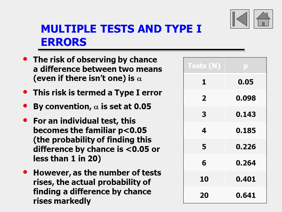 MULTIPLE TESTS AND TYPE I ERRORS