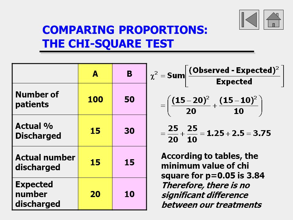 COMPARING PROPORTIONS: THE CHI-SQUARE TEST
