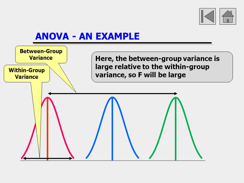 Between-Group Variance Within-Group Variance