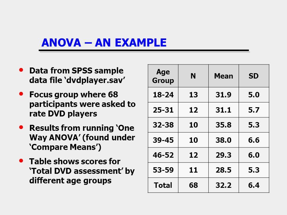ANOVA – AN EXAMPLE Data from SPSS sample data file 'dvdplayer.sav'