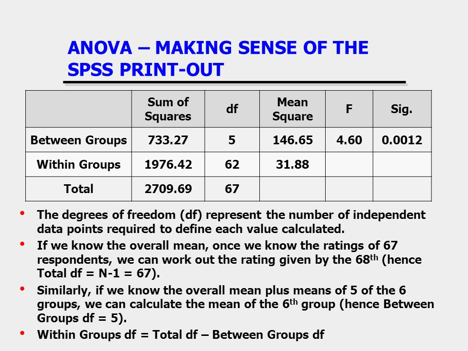 ANOVA – MAKING SENSE OF THE SPSS PRINT-OUT