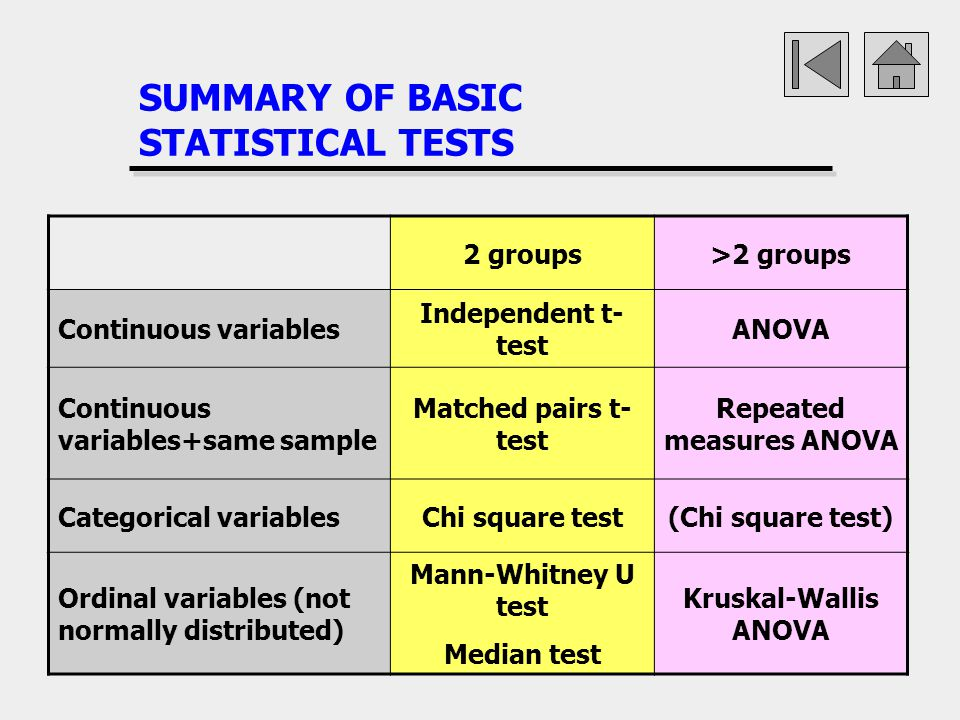 statistics anova testing Analysis of variance (anova) and see if there was any joint effect of gender and time of testing that you would do an analysis of variance by hand.