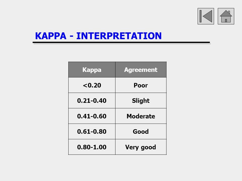 KAPPA - INTERPRETATION