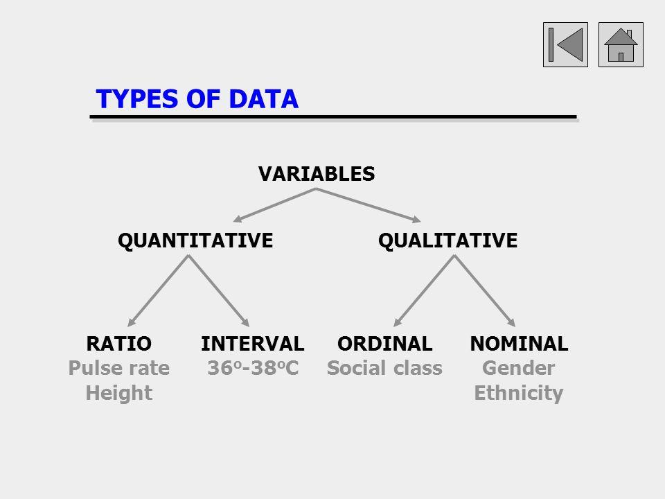 TYPES OF DATA VARIABLES QUANTITATIVE QUALITATIVE RATIO Pulse rate