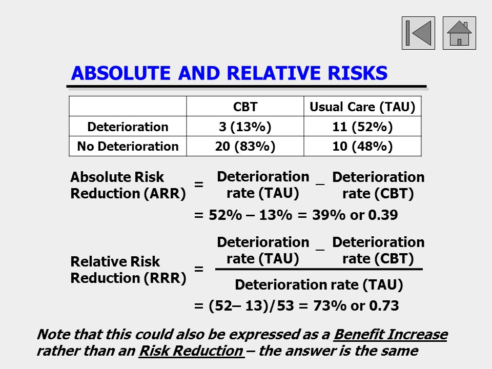 ABSOLUTE AND RELATIVE RISKS
