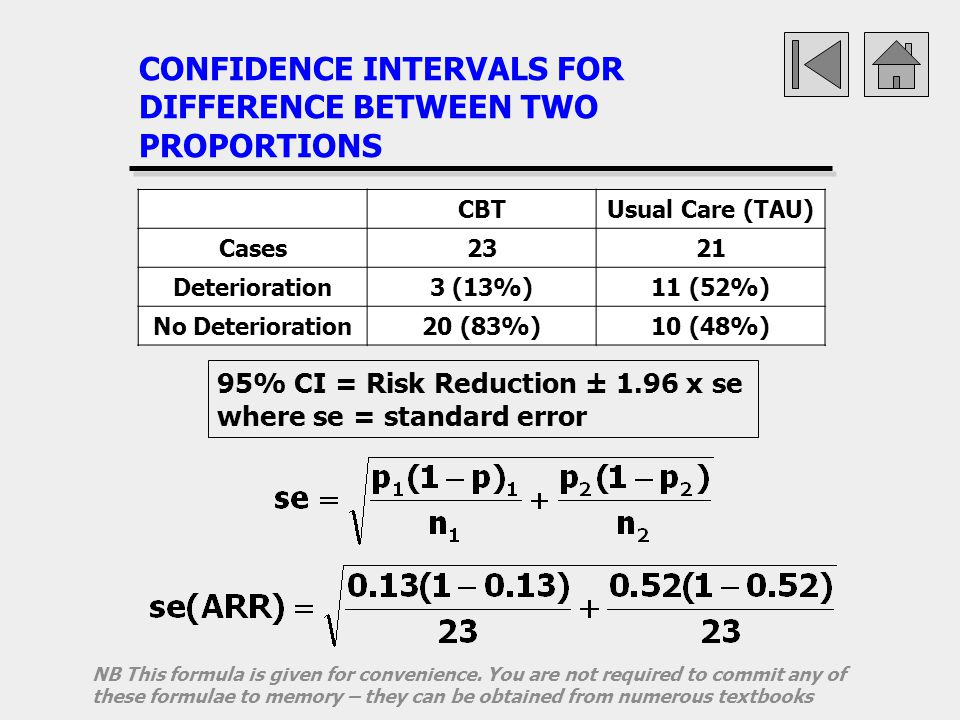 CONFIDENCE INTERVALS FOR DIFFERENCE BETWEEN TWO PROPORTIONS
