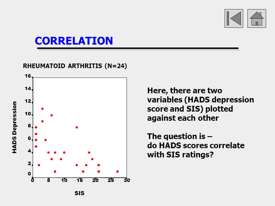 CORRELATION RHEUMATOID ARTHRITIS (N=24) 16. 14. Here, there are two variables (HADS depression score and SIS) plotted against each other.